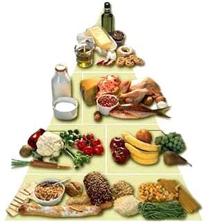Pirámide alimentaria