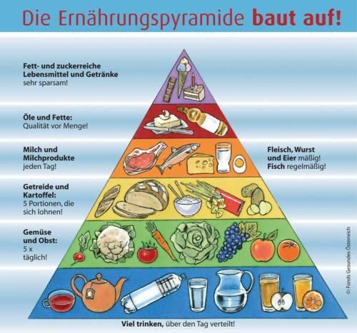 Pirámide alimentariade Austria