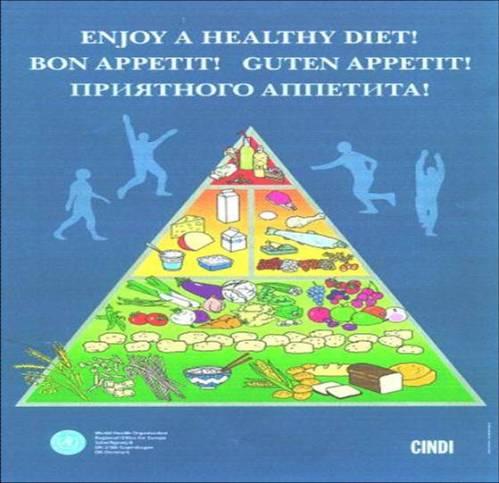 Pirámide alimentaria CINDI-OMS