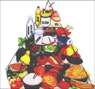 Pirámide alimentaria de Croacia