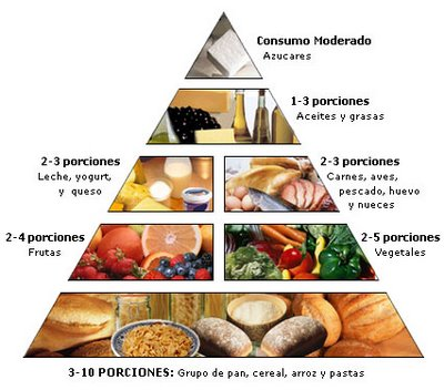 Comida saludable en ingles yahoo dating 2