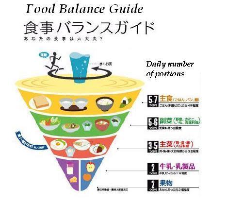 Guía del balance alimentario de japón