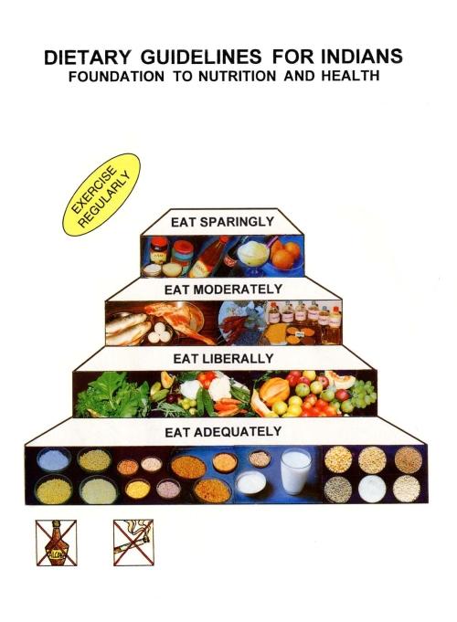 Pirámides Alimentarias para Asia y las Islas del Pacífico: India, Turquía, China,Tailandia, Japón y Australia. (1/6)