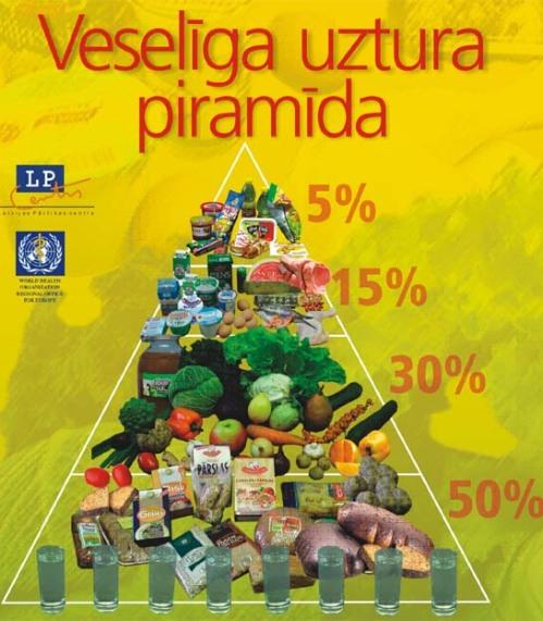 Pirámide alimentaria de Letonia