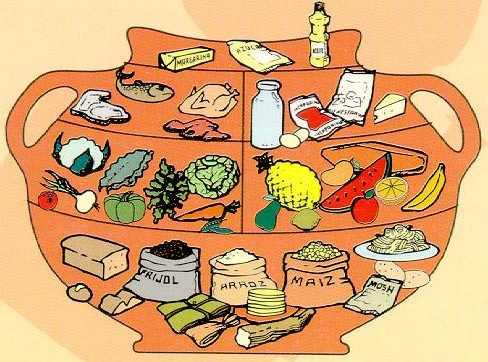 Pirámides Alimentarias para los países de América Central y El Caribe. (2/6)