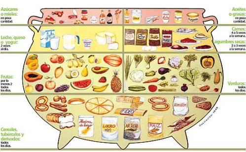 Olla alimentaria de Panamá