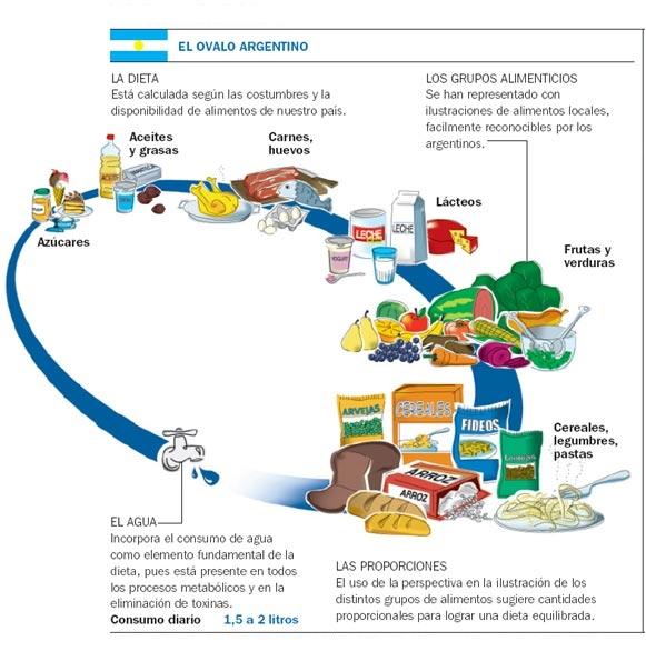 Pirámides Alimentarias para los países de América del Sur. (1/6)