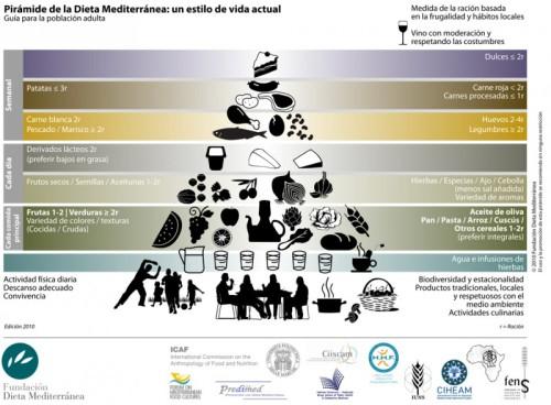 piramide alimentaria dieta mediterranea