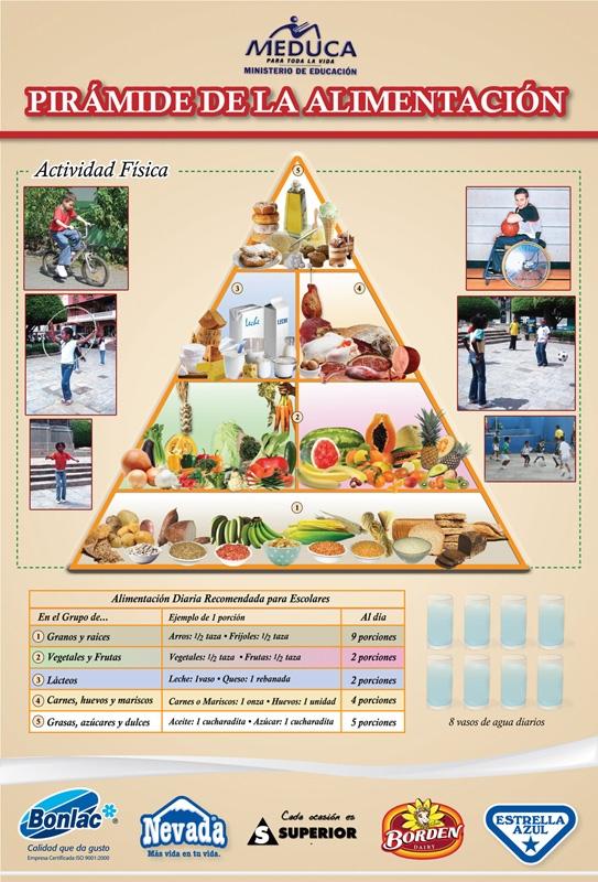 Pirámides Alimentarias para los países de América Central y El Caribe. (4/6)