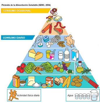 Pirámides Alimentarias para países de Europa. (4/6)