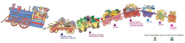 Pirámides Alimentarias para los países de América del Sur. (4/6)