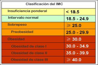 claficacion indice de masa corporal