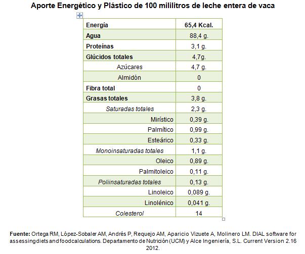 tabla nutricional de la leche de vaca