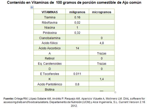 contenido nutricional allium sativum