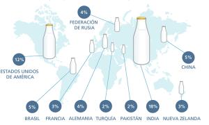 de la leche y derivados en la nutricion: